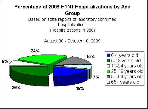 h1n1_hospitalizations